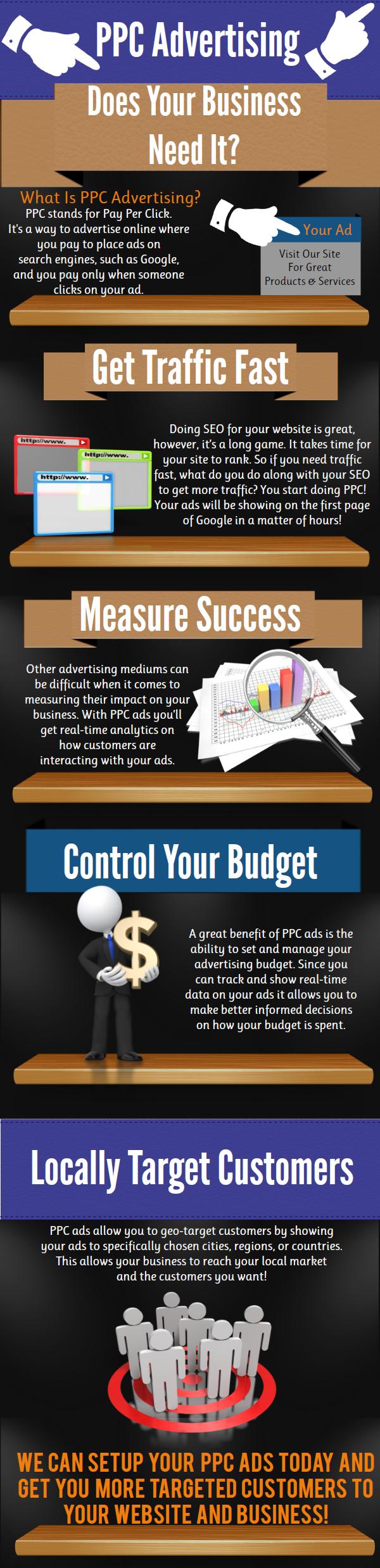 PPC FULL Infographic